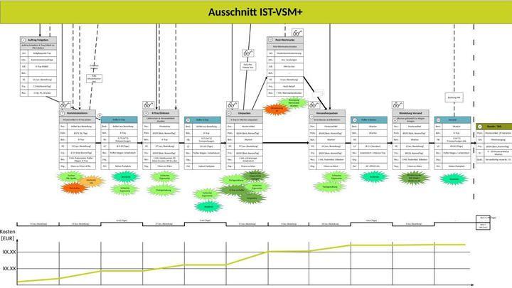 Lean Logistics Wertstrom Diagramm IST