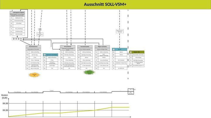 Lean Logistics Wertstrom Diagramm SOLL