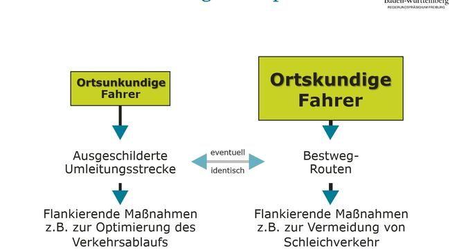 rt-RP_Freiburg-Konzept-Bahnbruecke-gal_02